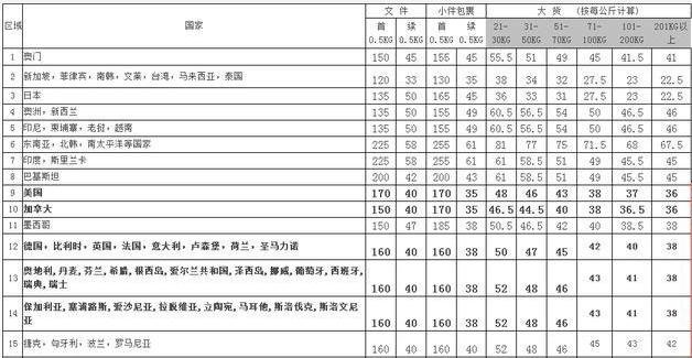 深圳dhl国际快递费用价格表2020运费查询