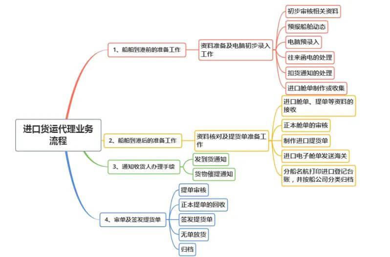 进口货运代理业务流程图
