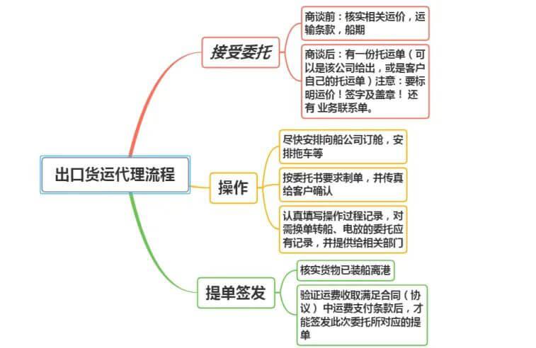 出口货运代理流程图