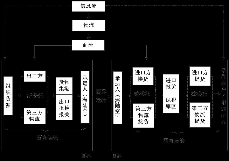 国际物流业务流程图