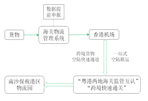 粤港跨境货栈模式