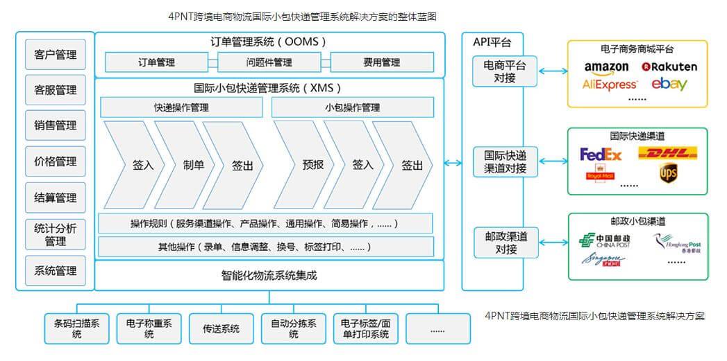 国际物流管理系统哪家好用?