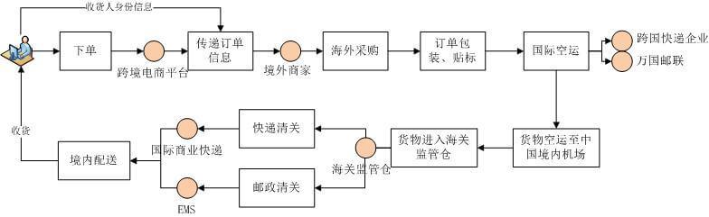 国际物流进口流程图