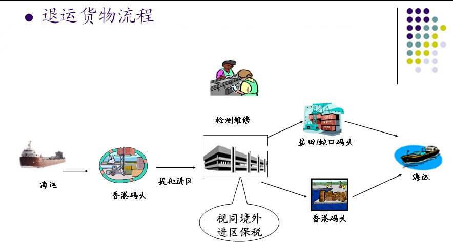 国际物流中进出口退运货物报关流程